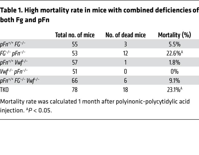 High mortality rate in mice with combined deficiencies of both Fg and pFn