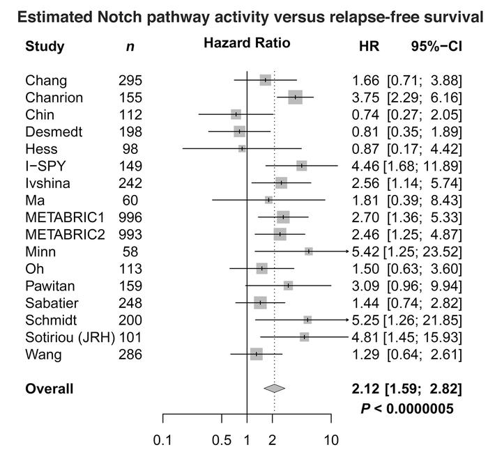 Elevated Notch signaling is associated with decreased relapse-free survi...