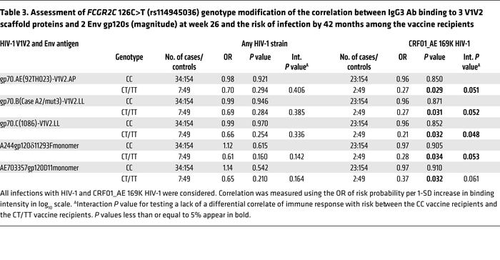 Assessment of FCGR2C 126C>T (rs114945036) genotype modification of th...