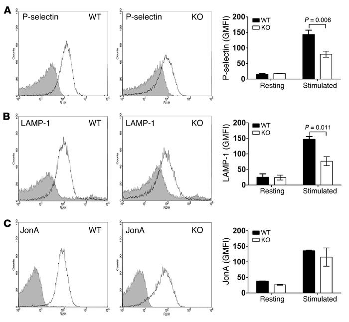 Deletion of STXBP5 inhibits P-selectin and LAMP-1 exposure, but not inte...