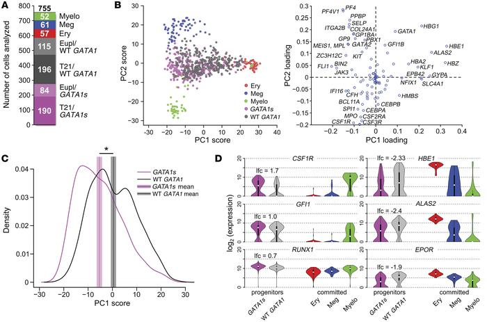 PCA identifies lineage signatures and reveals heterogeneity within proge...