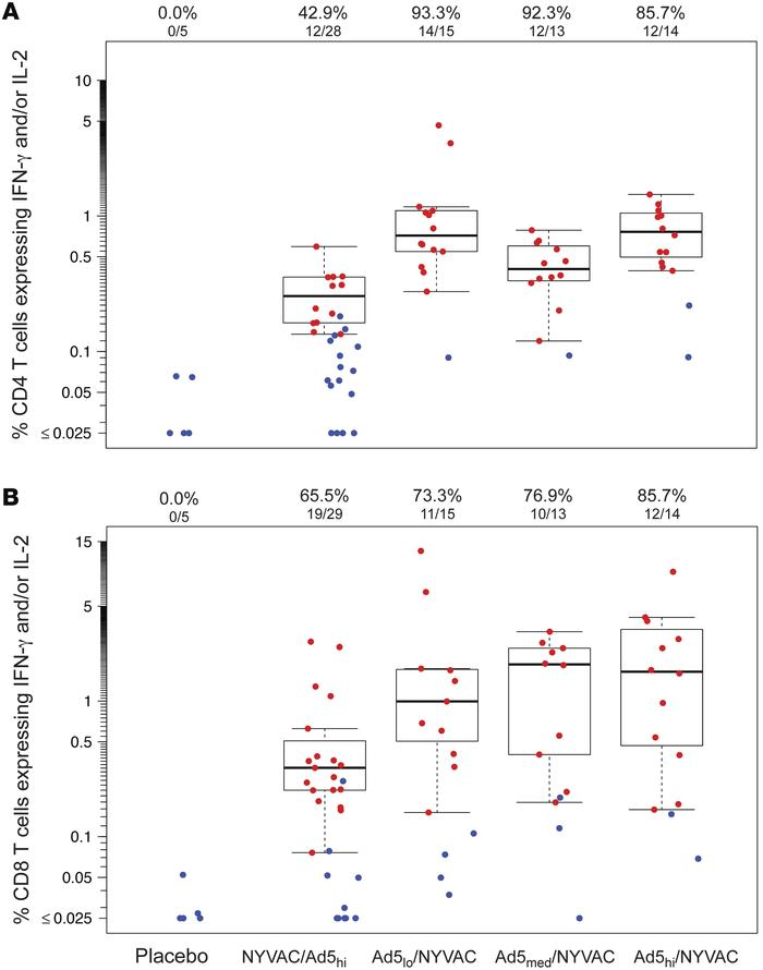 T cell responses elicited in HVTN 078. CD4+ (A) and CD8+ (B) T cell resp...