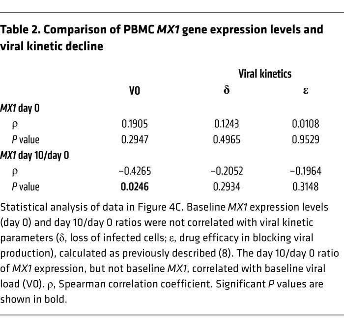 Comparison of PBMC MX1 gene expression levels and viral kinetic decline