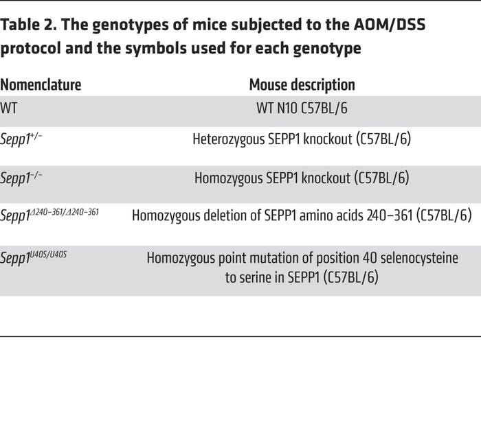 The genotypes of mice subjected to the AOM/DSS protocol and the symbols ...