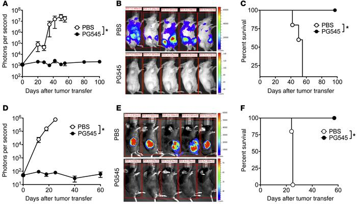 PG545 suppresses tumor development in murine models of lymphoma. (A–C) B...