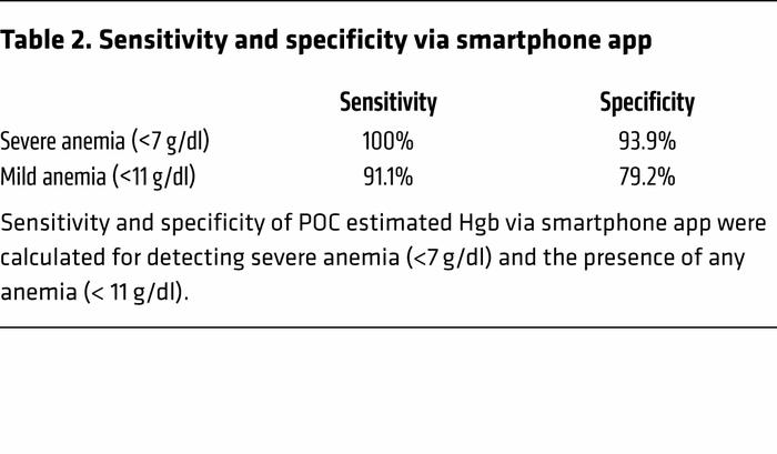 Sensitivity and specificity via smartphone app