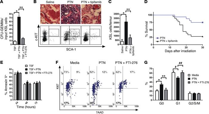 PTN promotes hematopoietic regeneration and survival following irradiati...