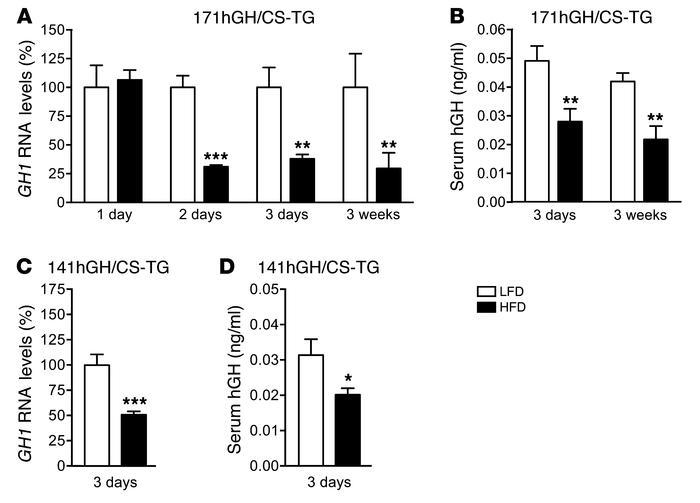 Decreased human GH1 synthesis and hGH secretion within 3 days of HFD cha...