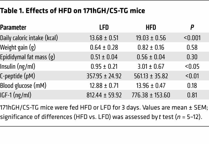 Effects of HFD on 171hGH/CS-TG mice