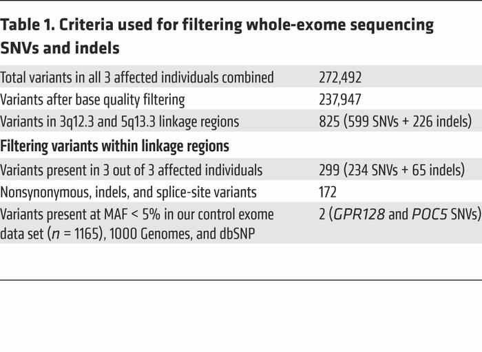 Criteria used for filtering whole-exome sequencing SNVs and indels