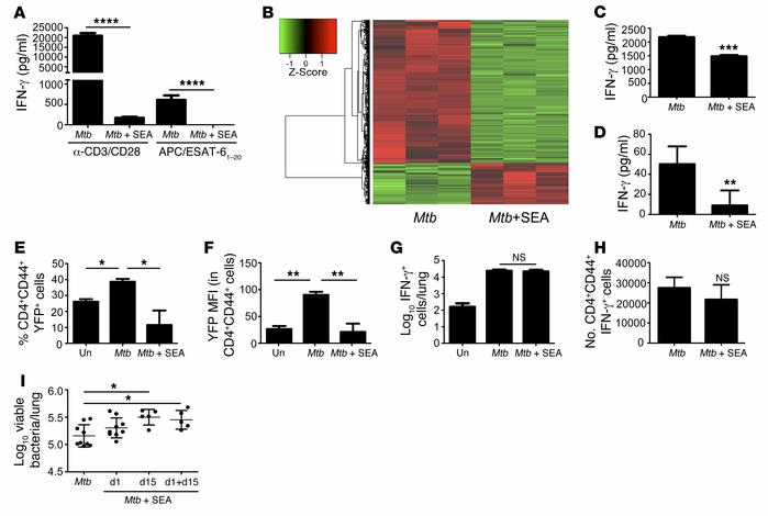 SEA treatment impairs Mtb-driven Th1 responses and increases susceptibil...