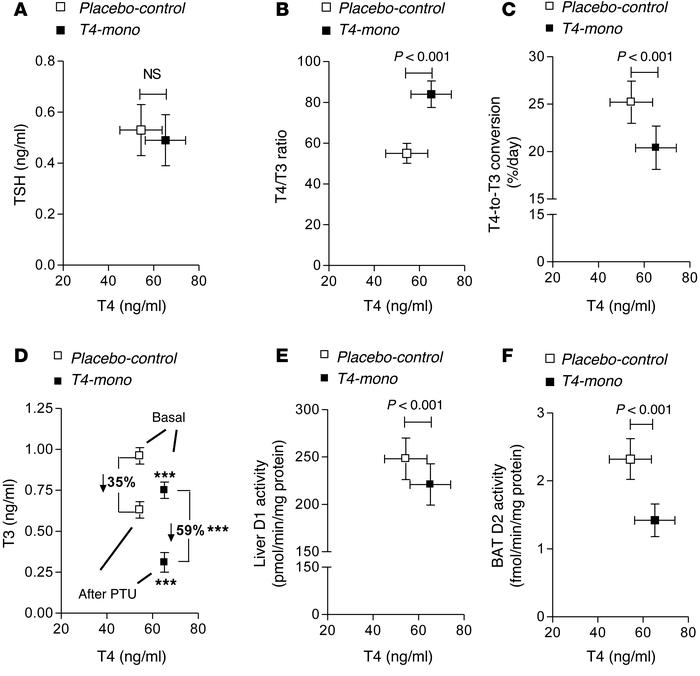 Parameters of thyroid economy in placebo-control and T4-mono rats plotte...