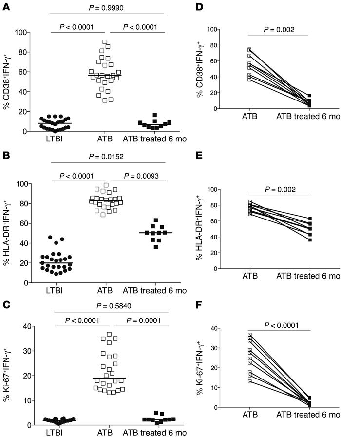 Frequencies of activated Mtb-specific CD4+ T cells reflect bacterial loa...