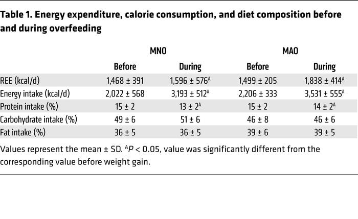 Energy expenditure, calorie consumption, and diet composition before and...