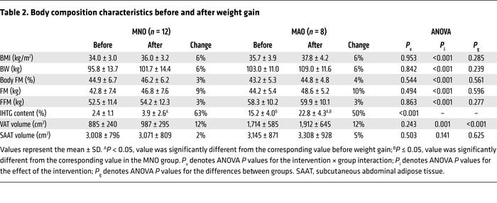 Body composition characteristics before and after weight gain