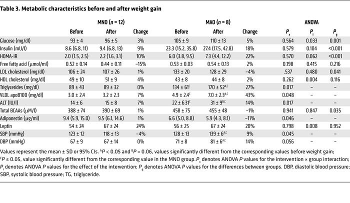 Metabolic characteristics before and after weight gain