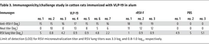 Immunogenicity/challenge study in cotton rats immunized with VLP-19 in alum