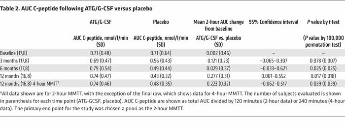 AUC C-peptide following ATG/G-CSF versus placebo