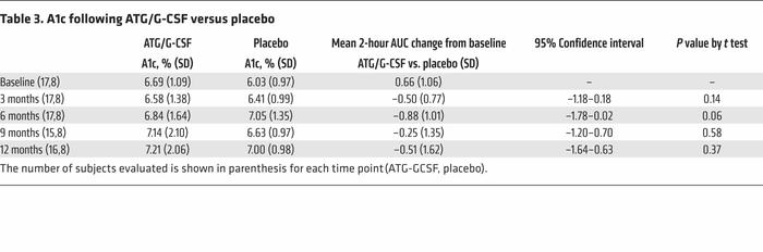 A1c following ATG/G-CSF versus placebo