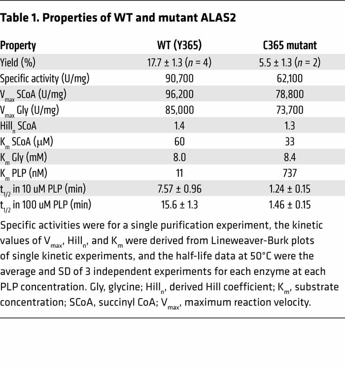 Properties of WT and mutant ALAS2