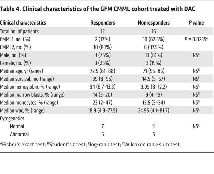 Clinical characteristics of the GFM CMML cohort treated with DAC