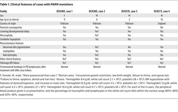 Clinical features of cases with PARN mutations