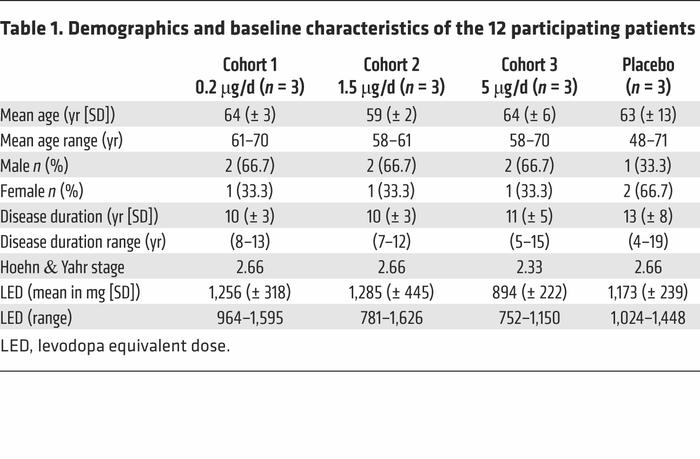Demographics and baseline characteristics of the 12 participating patients