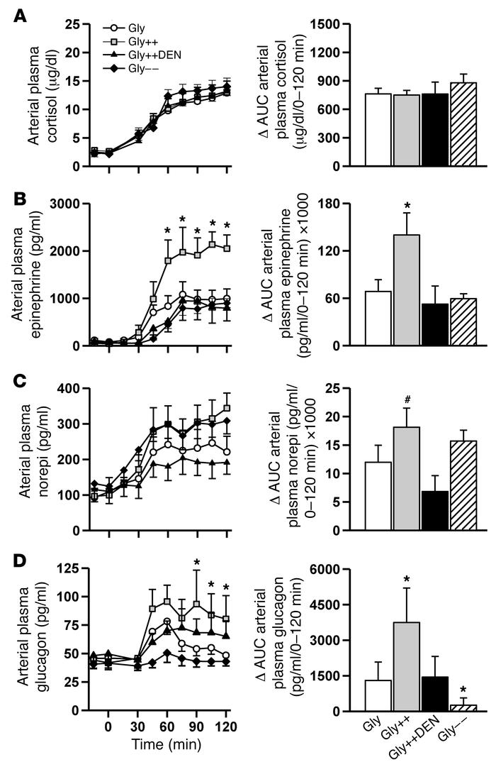 Counterregulatory hormone responses during the hypoglycemic period. Arte...
