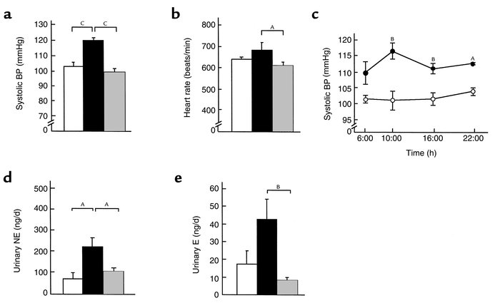 Profiles of transgenic skinny mice, ob/ob mice, and their control mice. ...