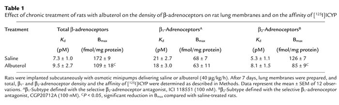 Effect of chronic treatment of rats with albuterol on the density of β-a...