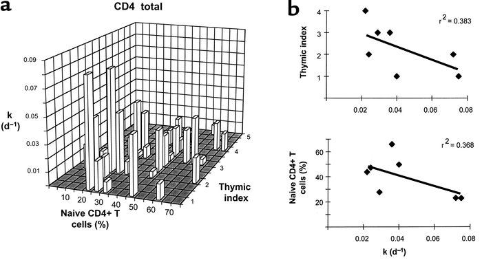 Relationship between k, percent naive CD4+ T cells, and thymic index. (a...