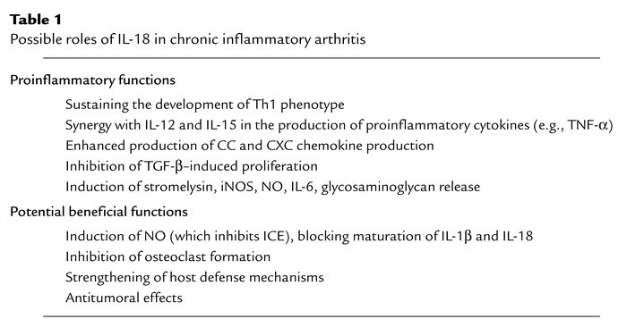 Possible roles of IL-18 in chronic inflammatory arthritis