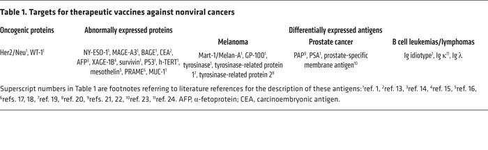 Targets for therapeutic vaccines against nonviral cancers