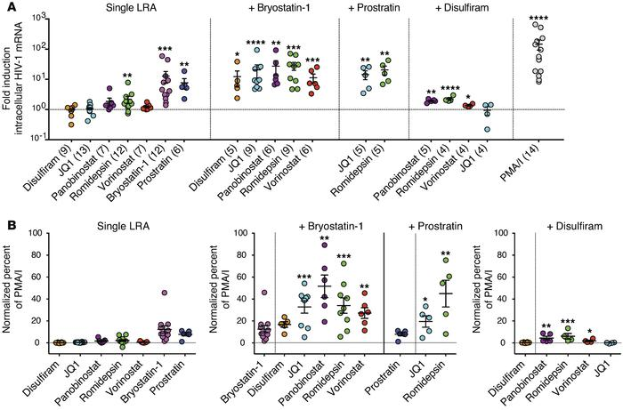 Combination LRA treatment robustly increases HIV-1 mRNA expression in rC...