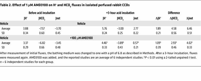 Effect of 1 μM AMD3100 on H+ and HCO3 fluxes in isolated perfused rabbit...