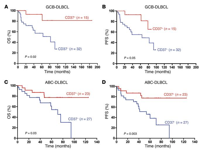 Loss of CD37 in lymphomas of patients with DLBCL correlates with worse s...