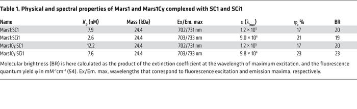 Physical and spectral properties of Mars1 and Mars1Cy complexed with SC1...
