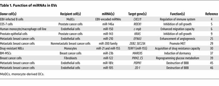 Function of miRNAs in EVs