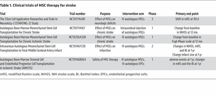 Clinical trials of MSC therapy for stroke
