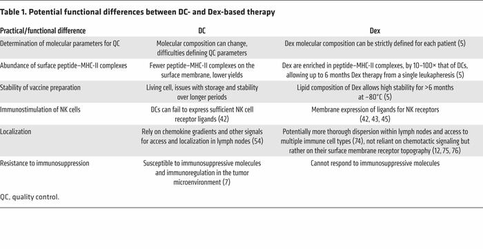 Potential functional differences between DC- and Dex-based therapy