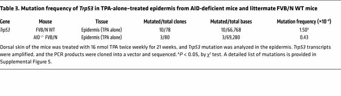 Mutation frequency of Trp53 in TPA-alone–treated epidermis from AID-defi...