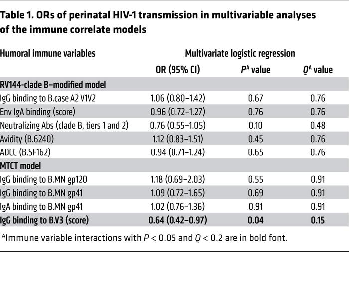 ORs of perinatal HIV-1 transmission in multivariable analyses of the imm...