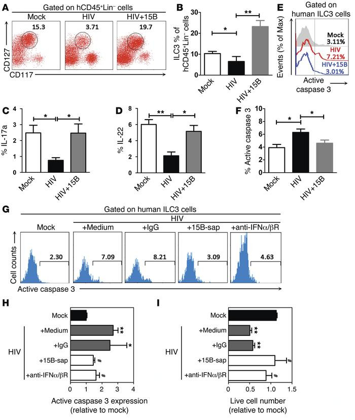 HIV-1 infection leads to ILC3 depletion via pDC- and IFN-I–dependent mec...
