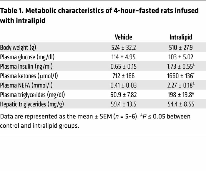 Metabolic characteristics of 4-hour–fasted rats infused with intralipid