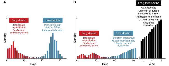 Historical and current sepsis mortality distribution. (A) Historically, ...