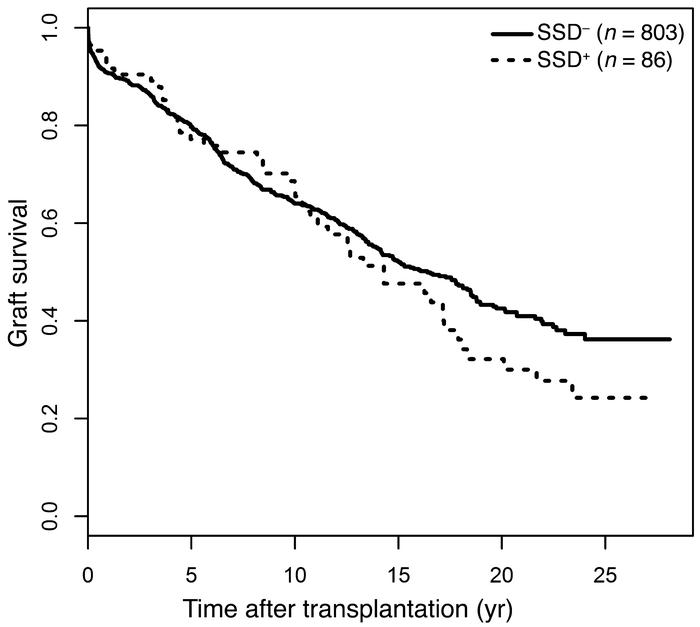 Death-censored graft survival curves estimated from cohort A, according ...