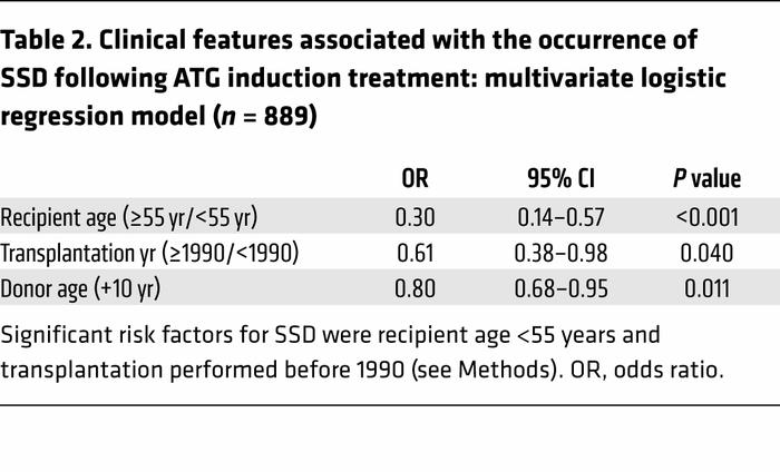 Clinical features associated with the occurrence of SSD following ATG in...