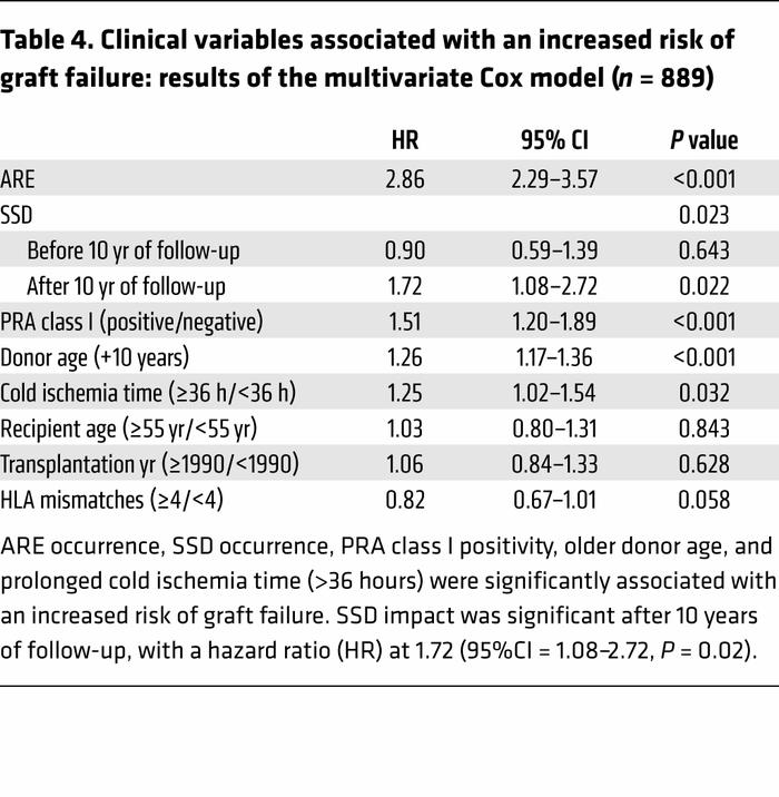 Clinical variables associated with an increased risk of graft failure: r...