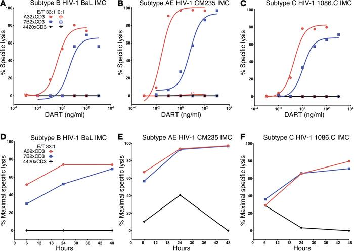HIVxCD3 DARTs redirect T cell cytotoxicity against CD4+ cells infected w...