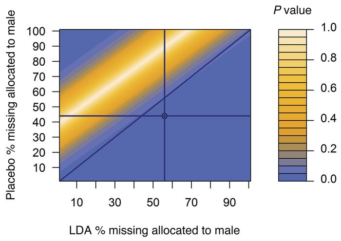 LDA and pregnancy with male offspring among 775 women with a pregnancy d...
